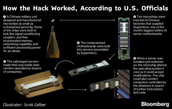 The Big Hack: How China Used a Tiny Chip to Infiltrate U.S. Companies